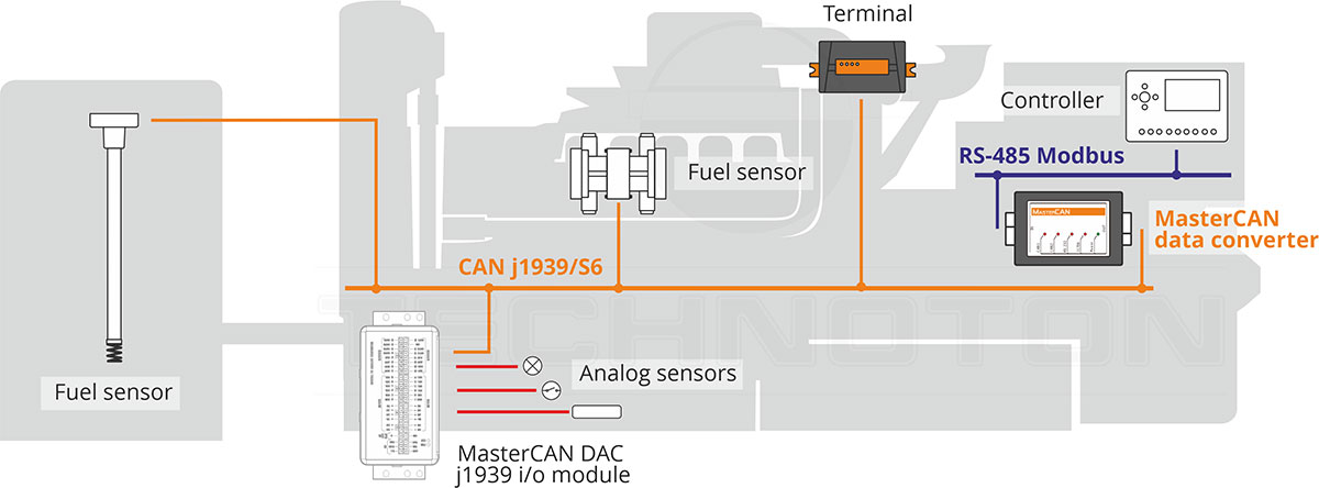 J1939 Modbus converters for IIoT and industrial automation