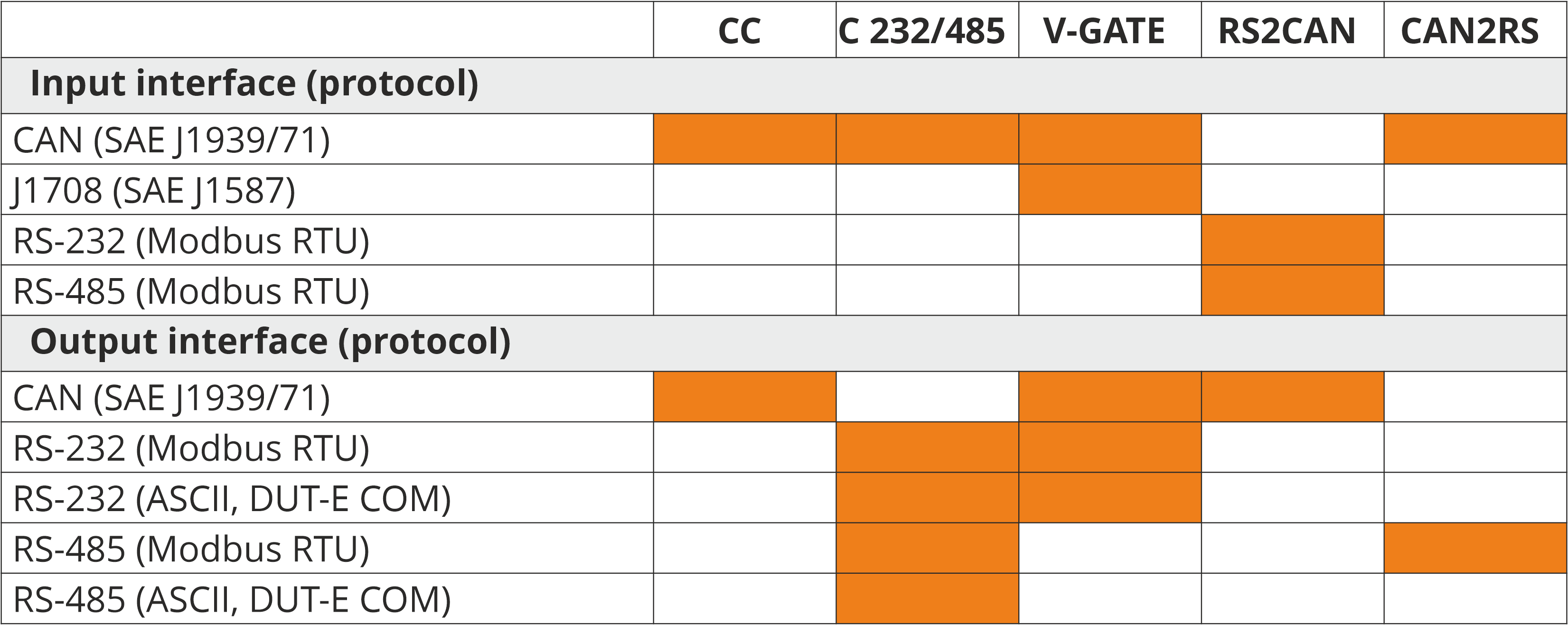 J1939-J1708-Modbus interfaces of MasterCAN converters