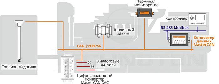 MasterCAN в IIoT и промышленной автоматизации