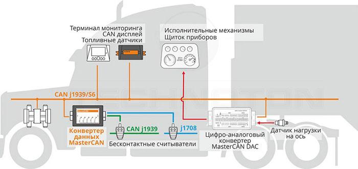 MasterCAN в транспортной телематике