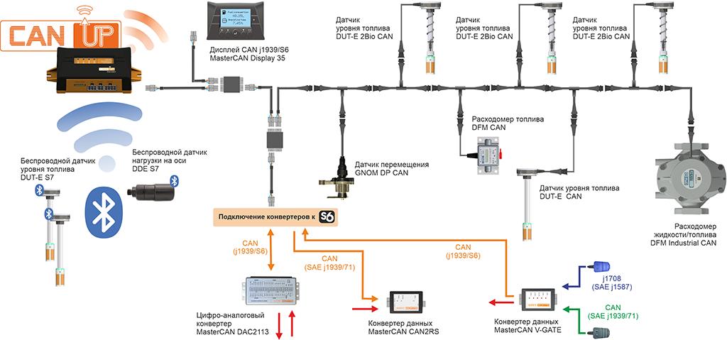 Датчики и шлюз CANUp в системе ГЛОНАСС мониторинга