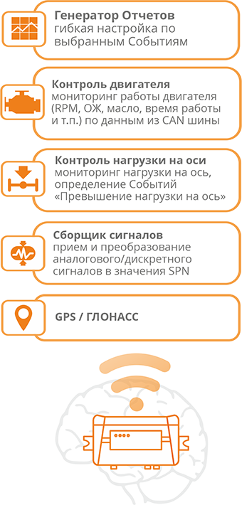 Функционал CANUP - телематический шлюз и ГЛОНАСС-терминал