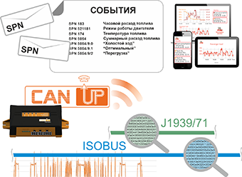 Отправка сообщений CAN J1939 на сервер мониторинга
