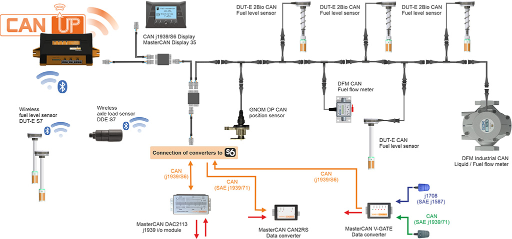 CANUp gateway and sensors in GPS vehicle tracking system