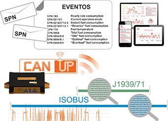 Envío de mensajes CAN J1939 al servidor de monitoreo