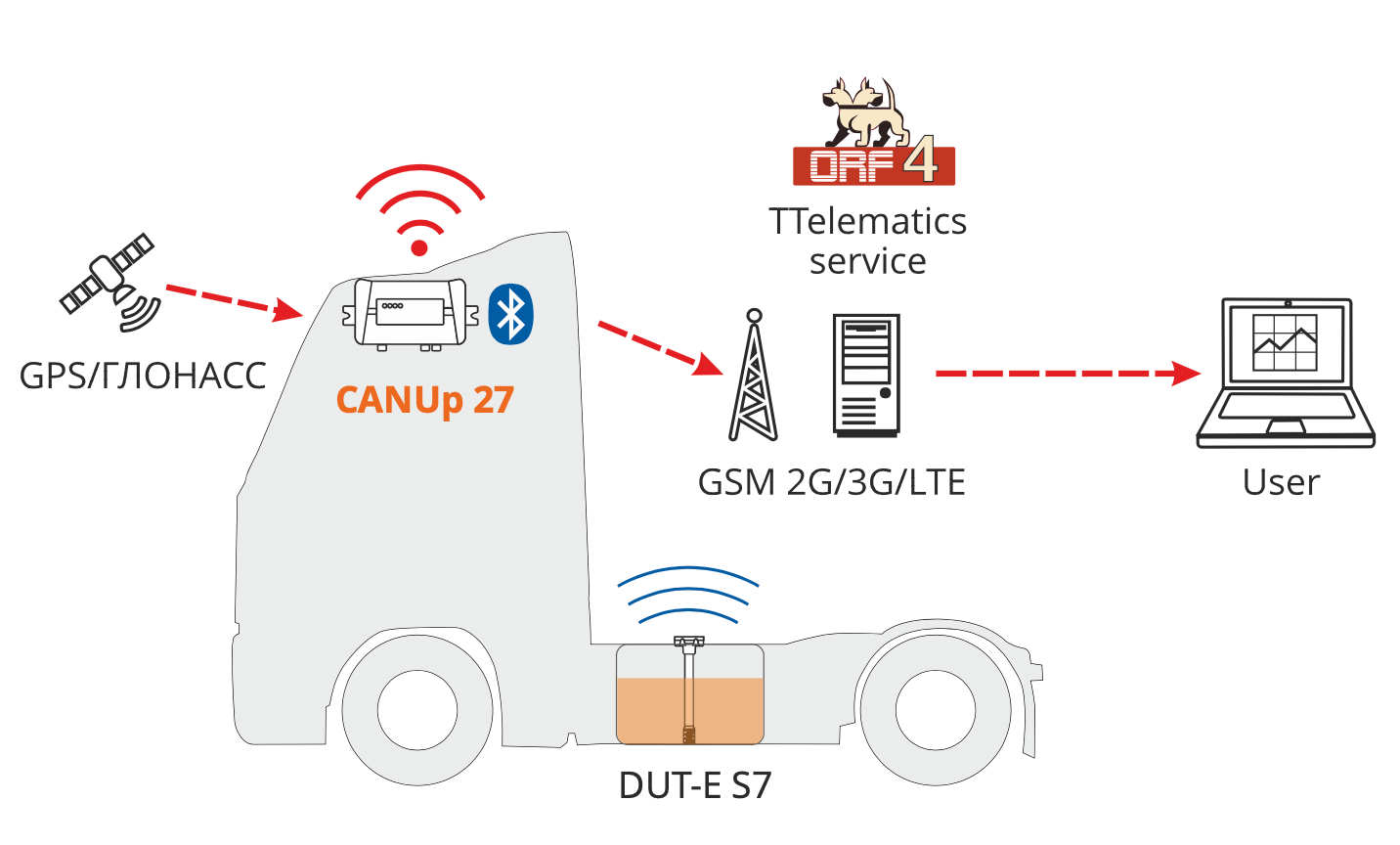 Highway trucks monitoring system