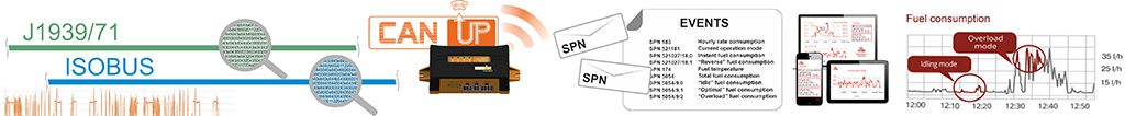 Sending CAN J1939 messages to telematics server