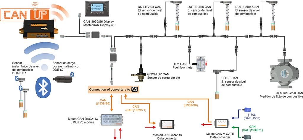 Unidad telemática CANUp y sensores en el sistema de rastreo de vehículos GPS