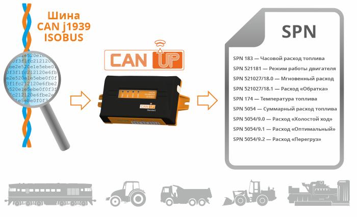 Автоматический сканер J1939 и ISOBUS - шлюз CANUp
