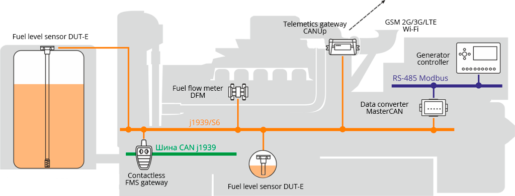 Smart solution for remote monitoring of diesel gensets