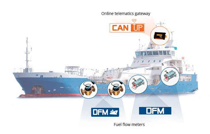 Complex solution provides with real-time data about actual fuel consumption, engine operation modes, as well as diesel generators and boilers