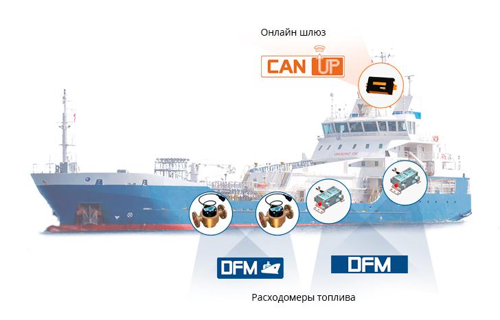 Комплексное решение для контроля работы двигателя, дизель-генераторов и котлов