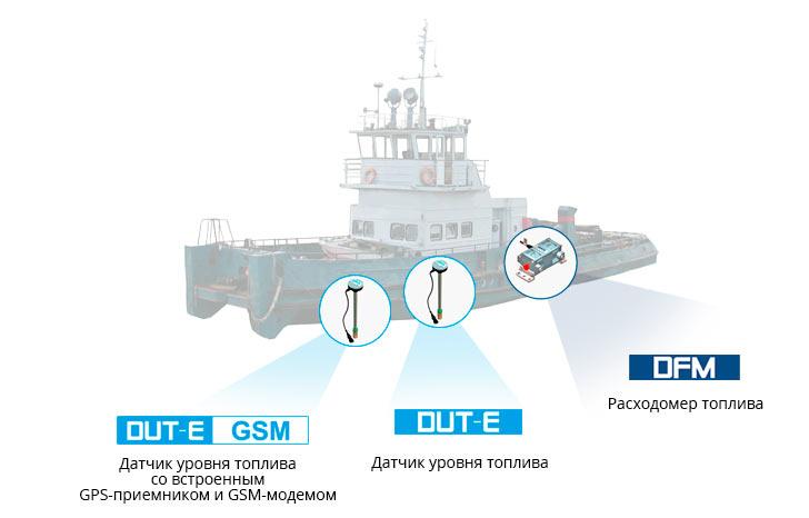 Система мониторинга включающая использование DUT-E, DUT-E GSM и расходомер DFM
