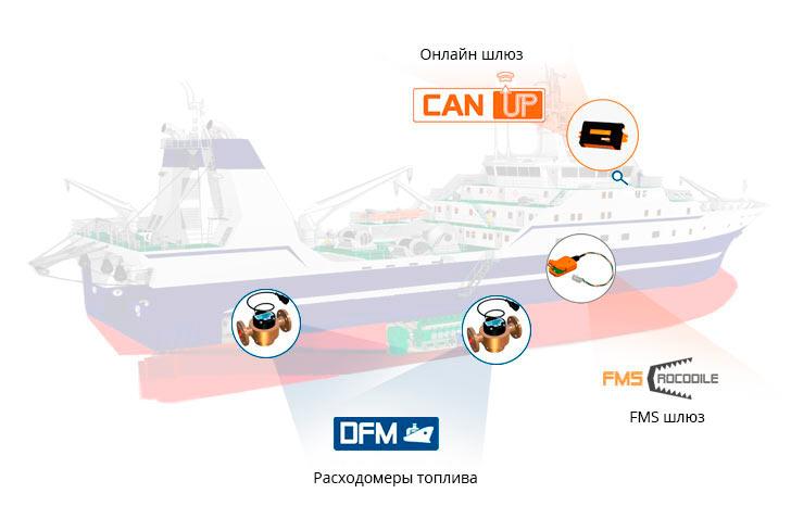 Использование бесконтактного считывателя FMSCrocodile и DFM Marine позволяет измерять фактический расход топлива