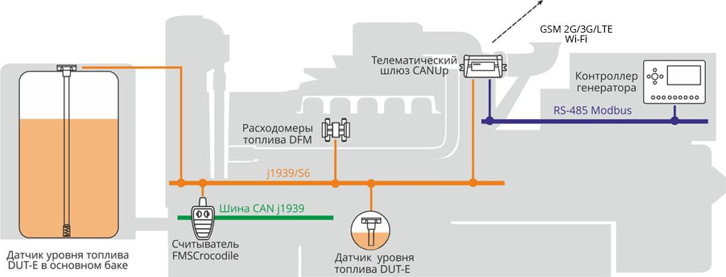 Система удаленного мониторинга и управления ДЭС